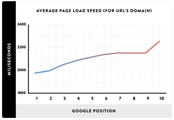 load speed serps
