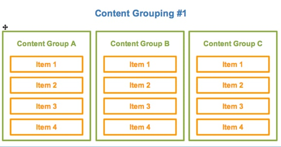 content groupings