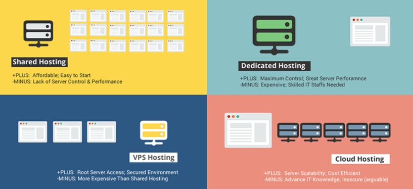 web hosting type